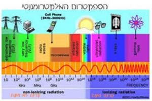 ספקטרום גל אלקטרומגנטי